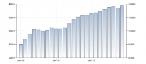 External Debt Ukraine