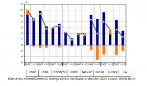 GDP decomposition Emerging