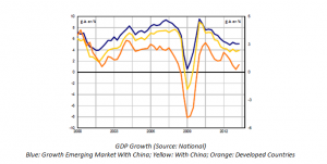 GDP Growth Emerging