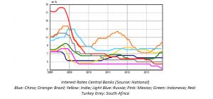 Interest Rate Emerging Market