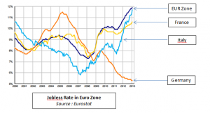 Jobless Rate in Euro Zone
