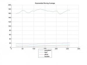 09-Mar-2014Exponantial Moving Average