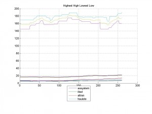 09-Mar-2014Highest High Lowest Low