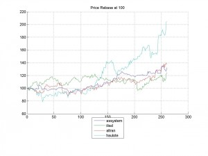 09-Mar-2014Price Rebase at 100