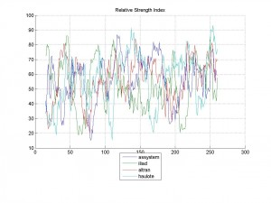 09-Mar-2014Relative Strength Index