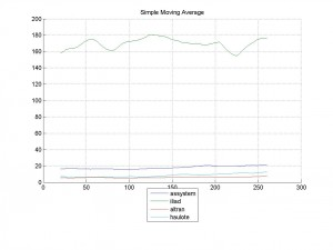 09-Mar-2014Simple Moving Average