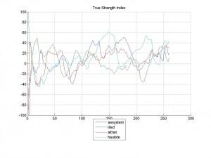 09-Mar-2014True Strength Index