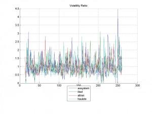 09-Mar-2014Volatility Ratio