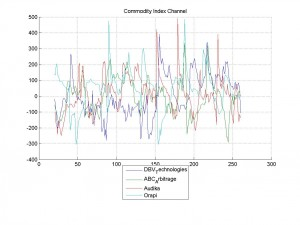 16-Mar-2014Commodity Index Channel