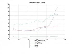 16-Mar-2014Exponantial Moving Average