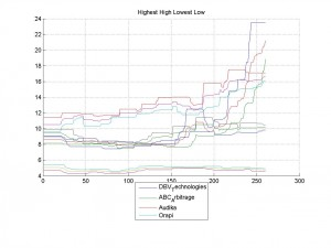 16-Mar-2014Highest High Lowest Low