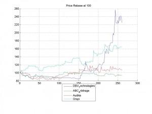 16-Mar-2014Price Rebase at 100
