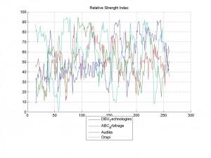 16-Mar-2014Relative Strength Index