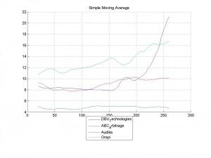 16-Mar-2014Simple Moving Average