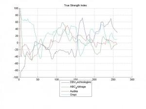 16-Mar-2014True Strength Index