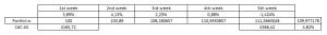 cumulated portfolio performance